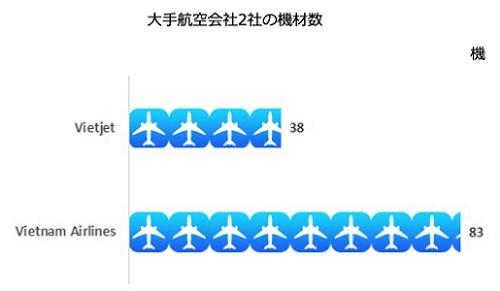 保有機材数 ベトジェットエアとベトナム航空