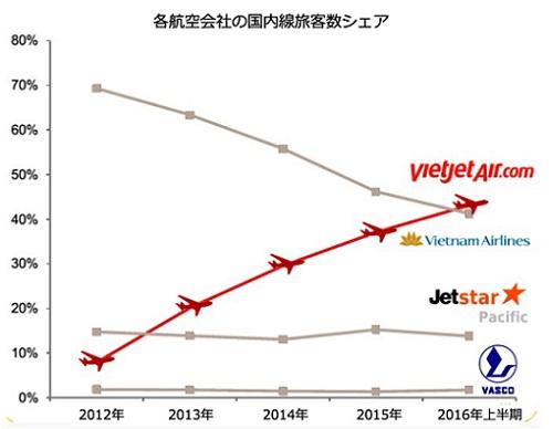 ベトナム 格安航空(LCC)ベトジェットエア(Vietjet Air) シェア