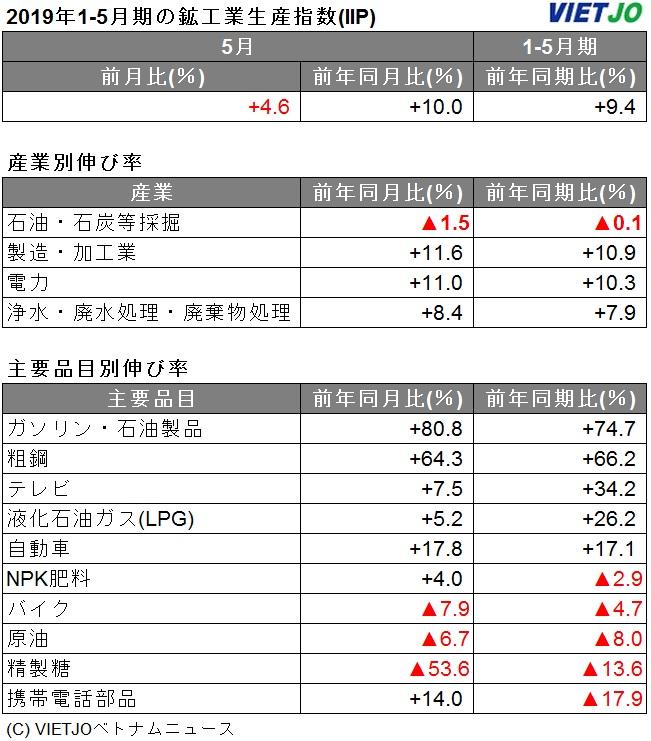 5月の鉱工業生産指数、前年同月比+10%増 [統計] - VIETJOベトナムニュース