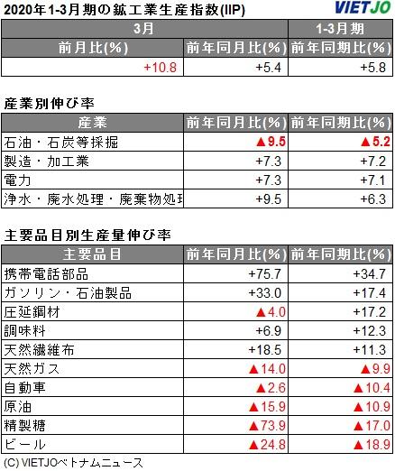 3月の鉱工業生産指数、前年同月比+5.4%増 [統計] - VIETJOベトナム ...