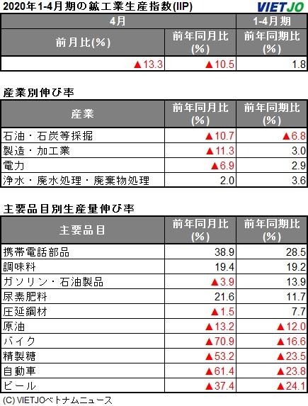 4月の鉱工業生産指数、前年同月比△10.5%減 [統計] - VIETJOベトナム ...